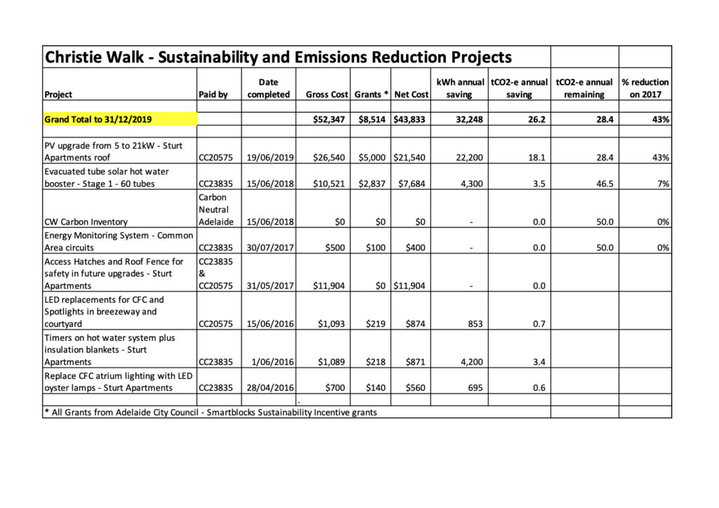 Emissions reduction projects